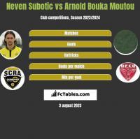 Neven Subotic vs Arnold Bouka Moutou h2h player stats