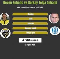 Neven Subotic vs Berkay Tolga Dabanli h2h player stats