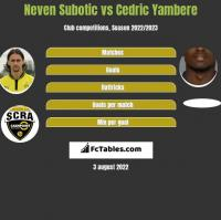 Neven Subotic vs Cedric Yambere h2h player stats