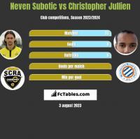 Neven Subotic vs Christopher Jullien h2h player stats