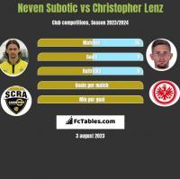 Neven Subotić vs Christopher Lenz h2h player stats
