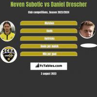 Neven Subotic vs Daniel Drescher h2h player stats