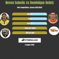Neven Subotić vs Dominique Heintz h2h player stats