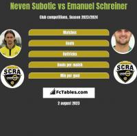 Neven Subotic vs Emanuel Schreiner h2h player stats