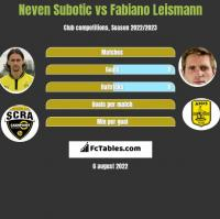 Neven Subotic vs Fabiano Leismann h2h player stats