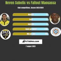 Neven Subotic vs Faitout Maouassa h2h player stats