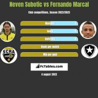 Neven Subotic vs Fernando Marcal h2h player stats