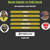 Neven Subotic vs Fethi Harek h2h player stats
