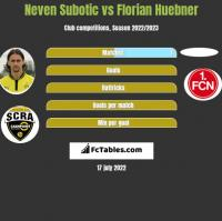 Neven Subotić vs Florian Huebner h2h player stats