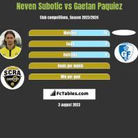 Neven Subotic vs Gaetan Paquiez h2h player stats
