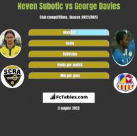 Neven Subotic vs George Davies h2h player stats