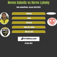 Neven Subotic vs Herve Lybohy h2h player stats