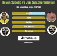 Neven Subotic vs Jan Zwischenbrugger h2h player stats