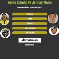 Neven Subotic vs Jeremy Morel h2h player stats