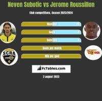 Neven Subotic vs Jerome Roussillon h2h player stats