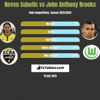 Neven Subotic vs John Anthony Brooks h2h player stats