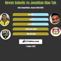Neven Subotic vs Jonathan Glao Tah h2h player stats