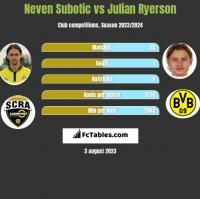 Neven Subotić vs Julian Ryerson h2h player stats
