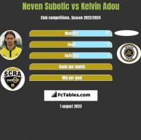 Neven Subotic vs Kelvin Adou h2h player stats
