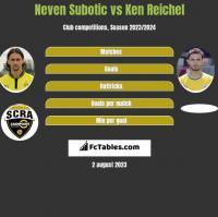 Neven Subotić vs Ken Reichel h2h player stats