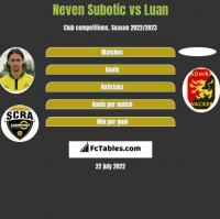 Neven Subotic vs Luan h2h player stats