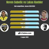 Neven Subotić vs Lukas Kuebler h2h player stats