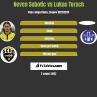 Neven Subotic vs Lukas Tursch h2h player stats
