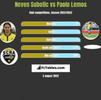 Neven Subotic vs Paolo Lemos h2h player stats