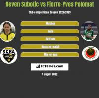 Neven Subotic vs Pierre-Yves Polomat h2h player stats