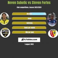 Neven Subotic vs Steven Fortes h2h player stats