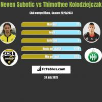 Neven Subotic vs Thimothee Kolodziejczak h2h player stats