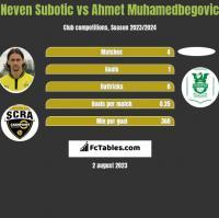 Neven Subotic vs Ahmet Muhamedbegovic h2h player stats