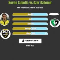 Neven Subotic vs Ozer Ozdemir h2h player stats