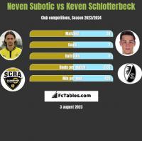 Neven Subotić vs Keven Schlotterbeck h2h player stats