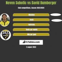 Neven Subotic vs David Bumberger h2h player stats
