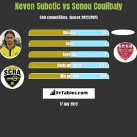 Neven Subotic vs Senou Coulibaly h2h player stats