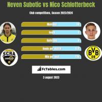 Neven Subotić vs Nico Schlotterbeck h2h player stats