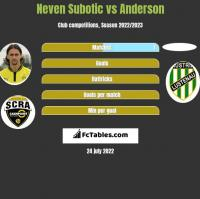 Neven Subotic vs Anderson h2h player stats