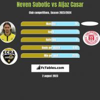 Neven Subotic vs Aljaz Casar h2h player stats