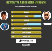Neymar vs Abdel Malik Hsissane h2h player stats