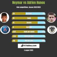 Neymar vs Adrien Hunou h2h player stats