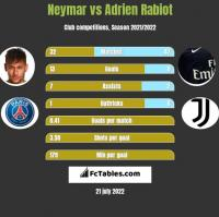 Neymar vs Adrien Rabiot h2h player stats