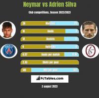 Neymar vs Adrien Silva h2h player stats
