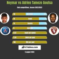 Neymar vs Adrien Tameze Aoutsa h2h player stats