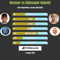 Neymar vs Aleksandr Golovin h2h player stats