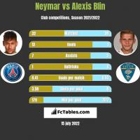 Neymar vs Alexis Blin h2h player stats