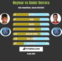 Neymar vs Ander Herrera h2h player stats