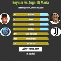 Neymar vs Angel Di Maria h2h player stats