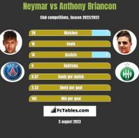 Neymar vs Anthony Briancon h2h player stats