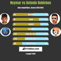 Neymar vs Antonin Bobichon h2h player stats